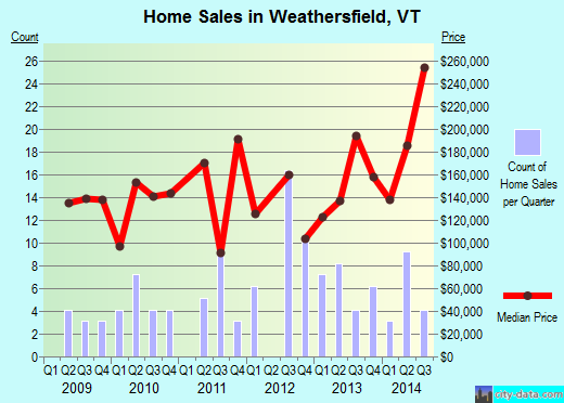 Weathersfield,VT real estate house value index trend