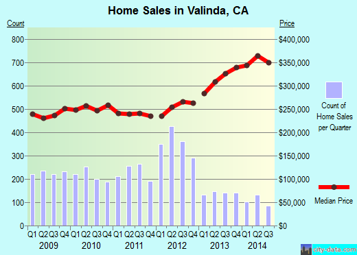 Valinda,CA real estate house value index trend