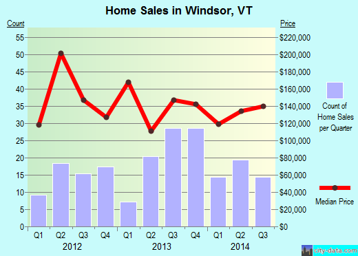 Windsor,VT real estate house value index trend