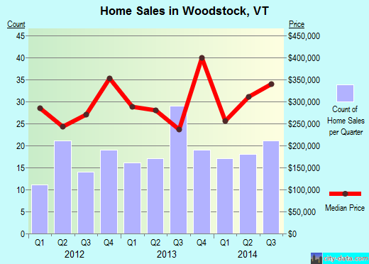 Woodstock,VT real estate house value index trend
