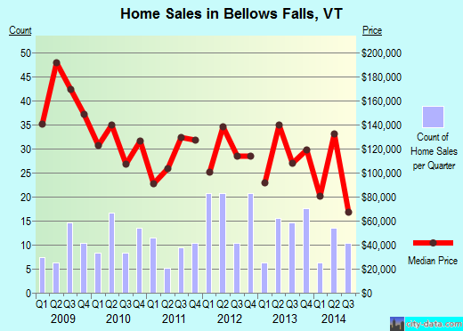 Bellows Falls,VT real estate house value index trend