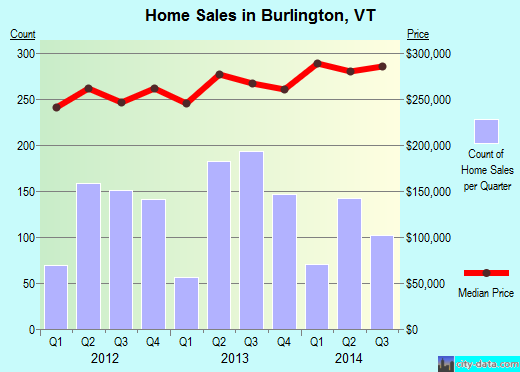 Burlington,VT real estate house value index trend