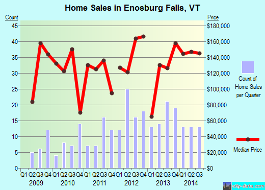 Enosburg Falls,VT real estate house value index trend