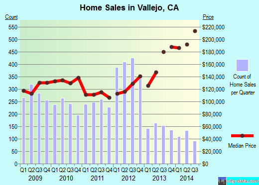 Vallejo,CA real estate house value index trend
