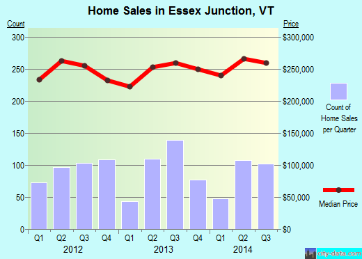 Essex Junction,VT real estate house value index trend