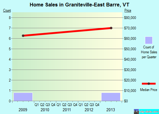 Graniteville-East Barre,VT index of house prices