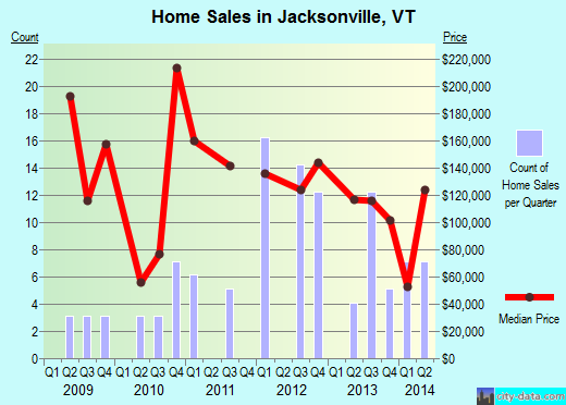 Jacksonville,VT real estate house value index trend