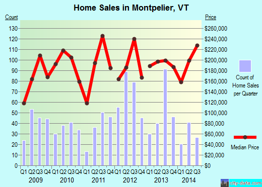 Montpelier,VT real estate house value index trend