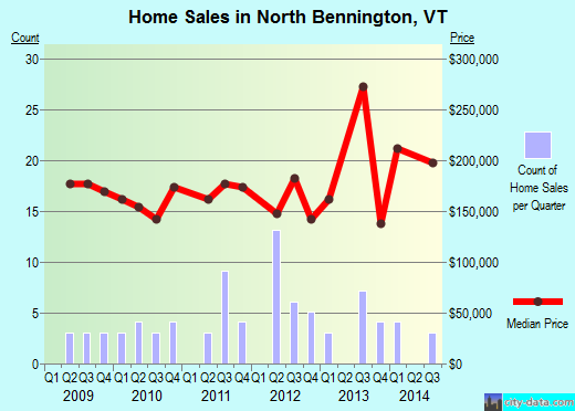 North Bennington,VT real estate house value index trend