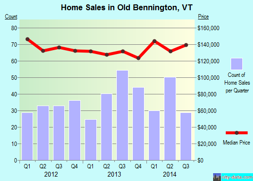 Old Bennington,VT real estate house value index trend