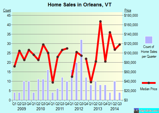 Orleans,VT real estate house value index trend