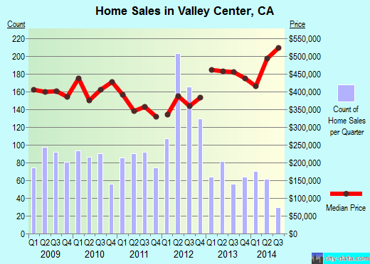 Valley Center,CA real estate house value index trend