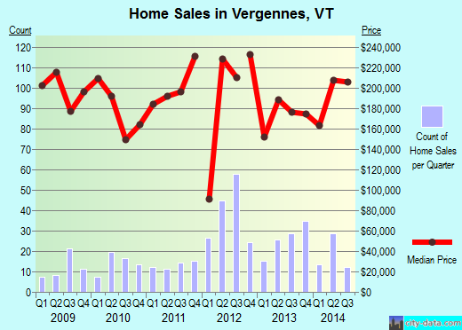 Vergennes,VT real estate house value index trend