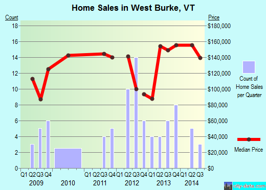 West Burke,VT real estate house value index trend