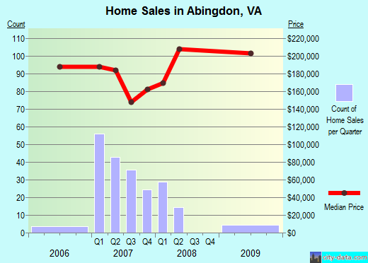 Abingdon,VA index of house prices