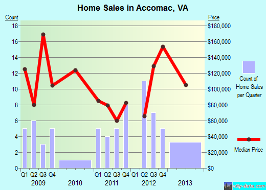 Accomac,VA real estate house value index trend
