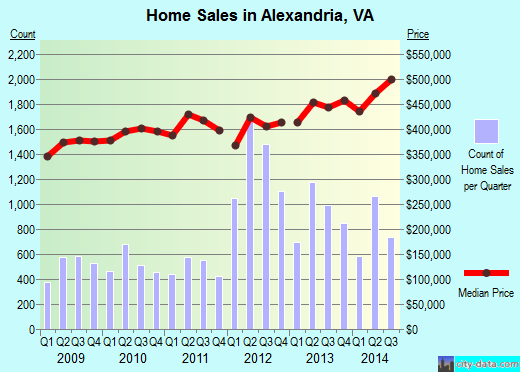 Alexandria, VA index of house prices