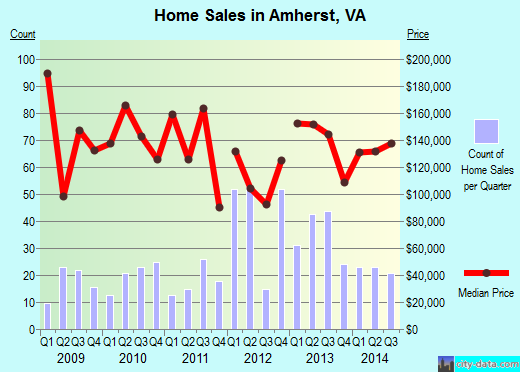 Amherst,VA real estate house value index trend