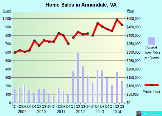 Annandale, VA index of house prices