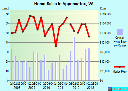 Appomattox,VA real estate house value index trend