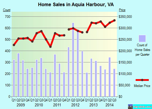 Aquia Harbour,VA real estate house value index trend