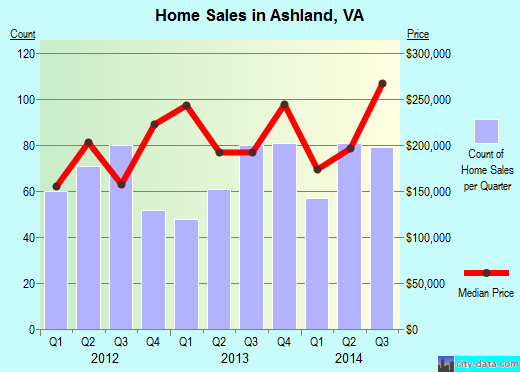 Ashland,VA real estate house value index trend