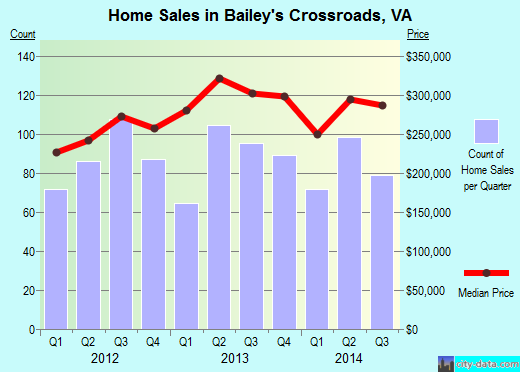 Bailey's Crossroads,VA real estate house value index trend