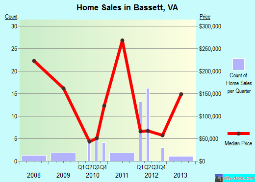 Bassett,VA real estate house value index trend