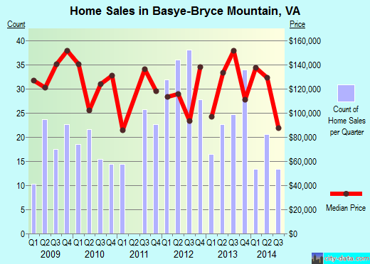 Basye-Bryce Mountain,VA index of house prices