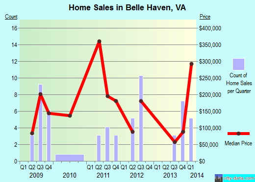 Belle Haven,VA real estate house value index trend