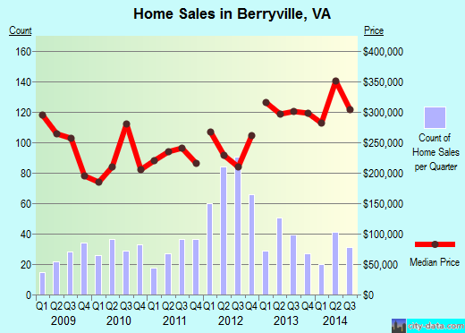 Berryville,VA real estate house value index trend