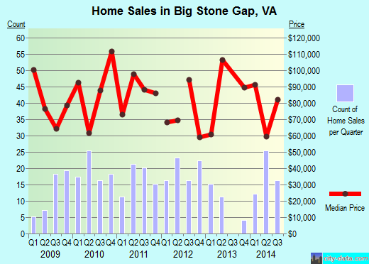 Big Stone Gap,VA real estate house value index trend