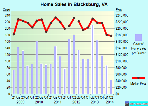 Blacksburg,VA real estate house value index trend