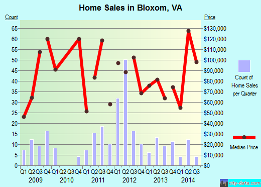 Bloxom,VA real estate house value index trend