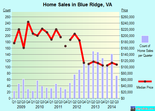 Blue Ridge,VA real estate house value index trend