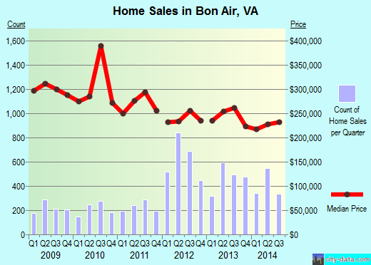Bon Air,VA real estate house value index trend