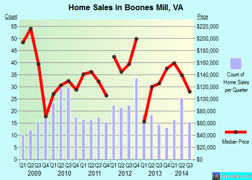 Boones Mill,VA index of house prices