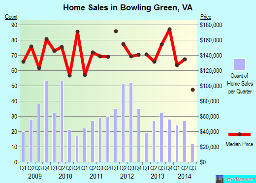 Bowling Green,VA real estate house value index trend