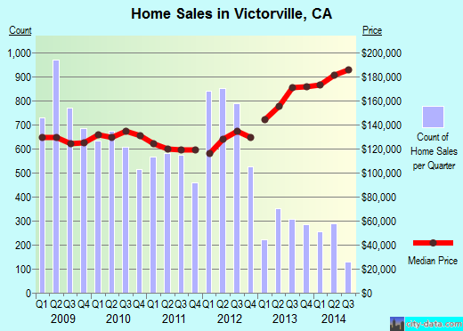 Victorville,CA real estate house value index trend