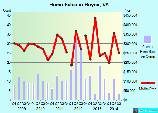 Boyce,VA real estate house value index trend