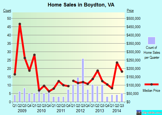 Boydton,VA real estate house value index trend