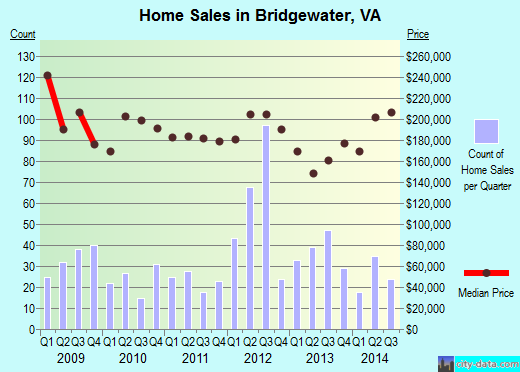 Bridgewater,VA index of house prices