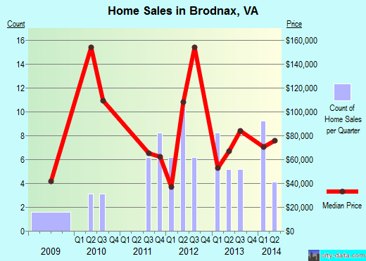 Brodnax,VA real estate house value index trend