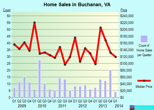 Buchanan,VA index of house prices