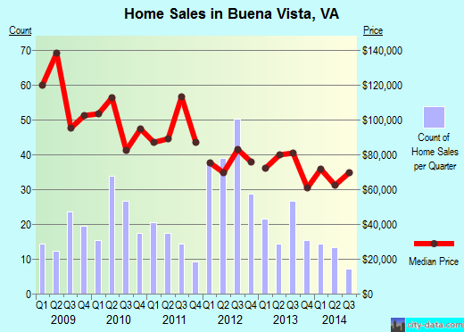 Buena Vista,VA real estate house value index trend