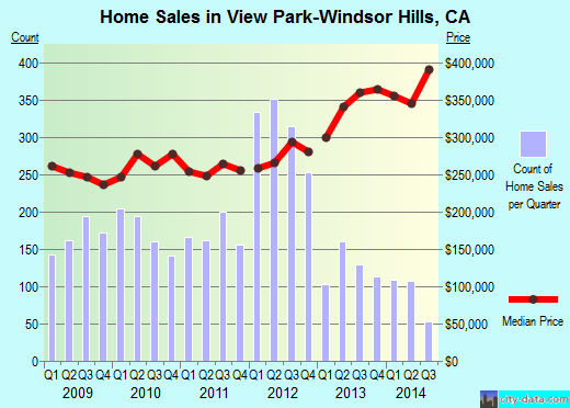 View Park-Windsor Hills,CA real estate house value index trend