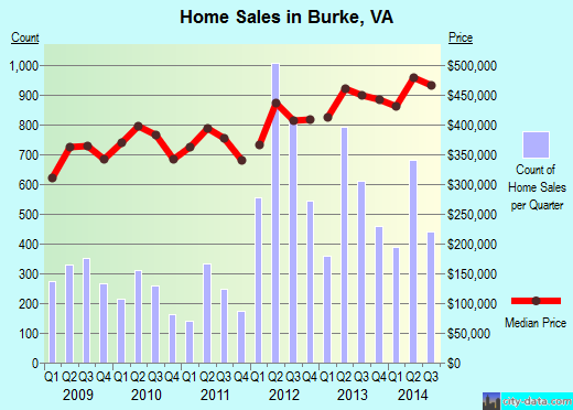 Burke, VA index of house prices