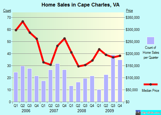Cape Charles,VA real estate house value index trend