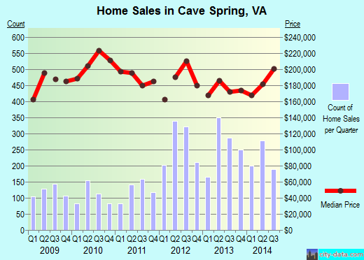 Cave Spring,VA real estate house value index trend