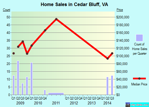 Cedar Bluff,VA real estate house value index trend